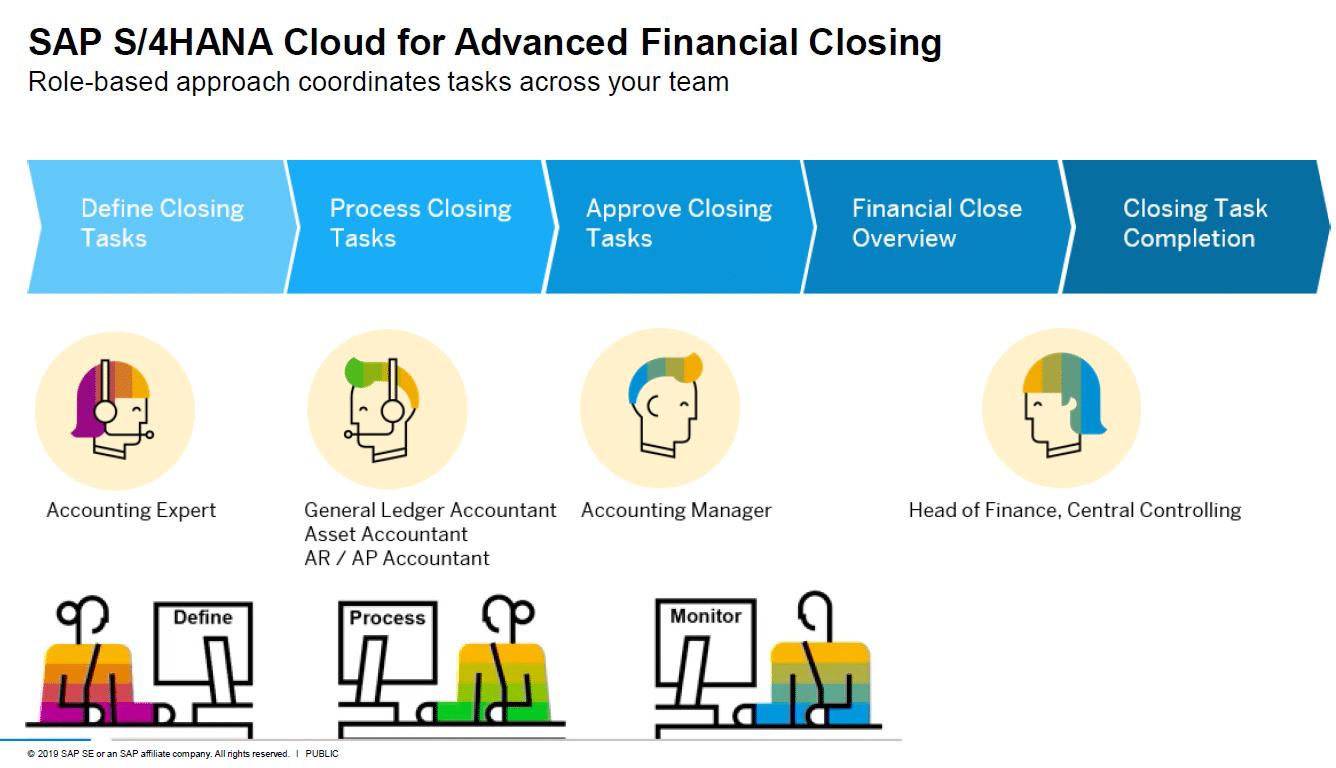 SAP S4HANA Cloud for Advanced Financial Closing